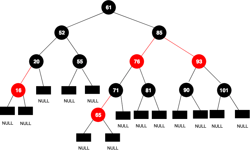 red black trees  with implementation in c    java  and python