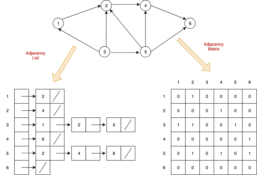 Graph Representation: Adjacency List and Matrix | Algorithm